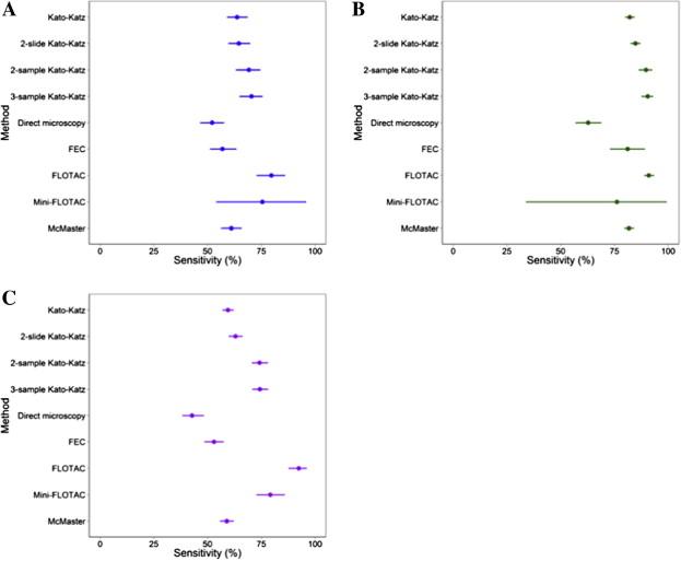 paraziták a test tünetein kötőhártya- gyulladás helmintusok