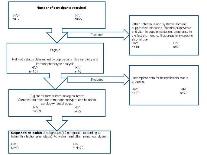marker helminthiasis HIV- fertőzésben